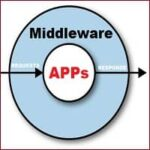 What is Middleware? Architecture, Types, Examples, Applications