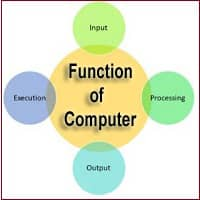 function of computer