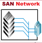 Advantages and Disadvantages of SAN (Storage Area Network)