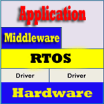 Real Time Operating System (RTOS), Examples, Applications, Functions
