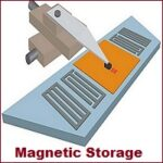What is Magnetic Storage? Definition, Devices, Examples, Types