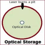 What is Optical Storage? Types of Devices, Examples, Advantage, Disadvantage