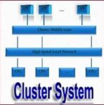 What is Clustered Operating System (OS): Definition, Types, Advantages